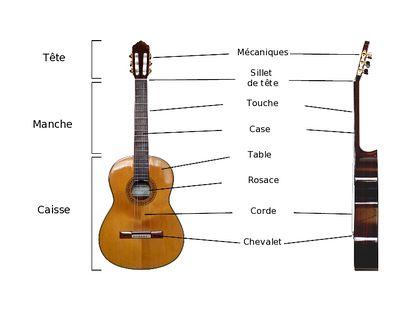 chapitre 2 les composantes d 39 une guitare lutherie. Black Bedroom Furniture Sets. Home Design Ideas