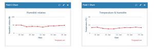 Graph de suivi de la température et de l'humidité de l'atelier sur Thingspeak